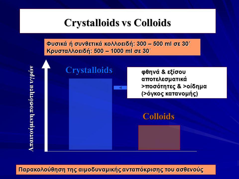 Crystalloids vs Colloids