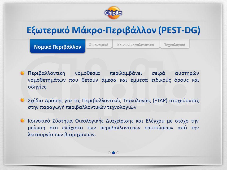Εξωτερικό Μάκρο-Περιβάλλον (PEST-DG)