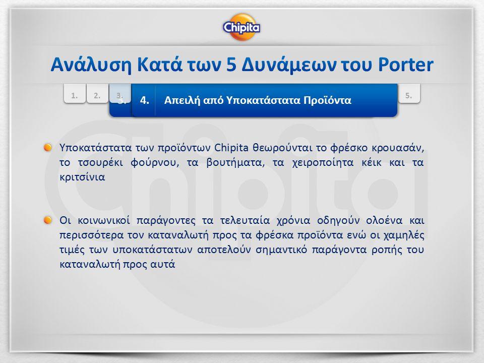 Ανάλυση Κατά των 5 Δυνάμεων του Porter