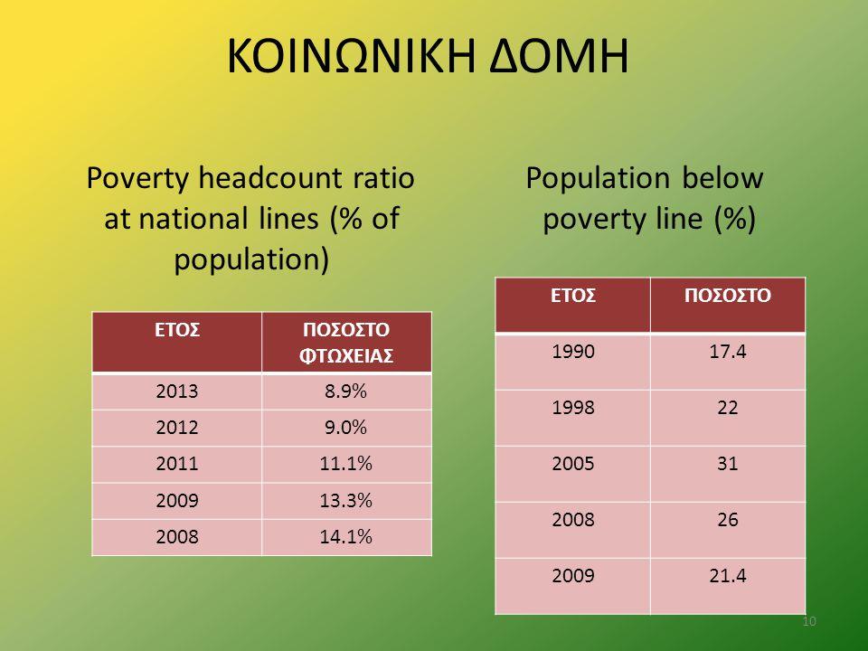 ΚΟΙΝΩΝΙΚΗ ΔΟΜΗ Poverty headcount ratio at national lines (% of population) Population below poverty line (%)