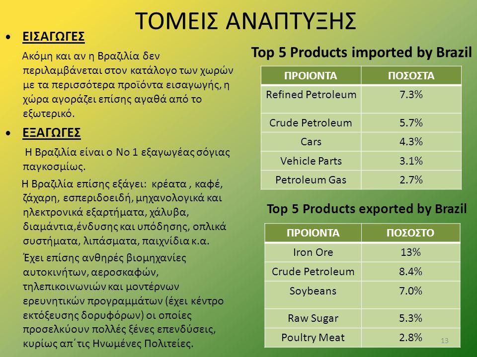 ΤΟΜΕΙΣ ΑΝΑΠΤΥΞΗΣ Top 5 Products imported by Brazil
