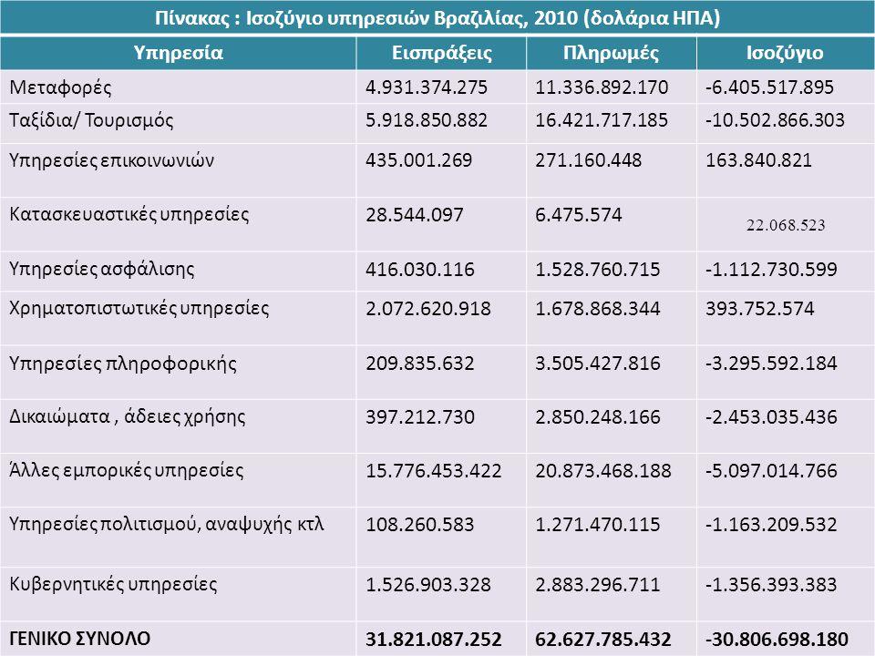 Πίνακας : Ισοζύγιο υπηρεσιών Βραζιλίας, 2010 (δολάρια ΗΠΑ)