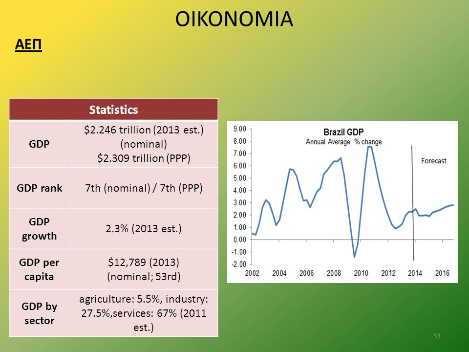 ΟΙΚΟΝΟΜΙΑ ΑΕΠ Statistics GDP