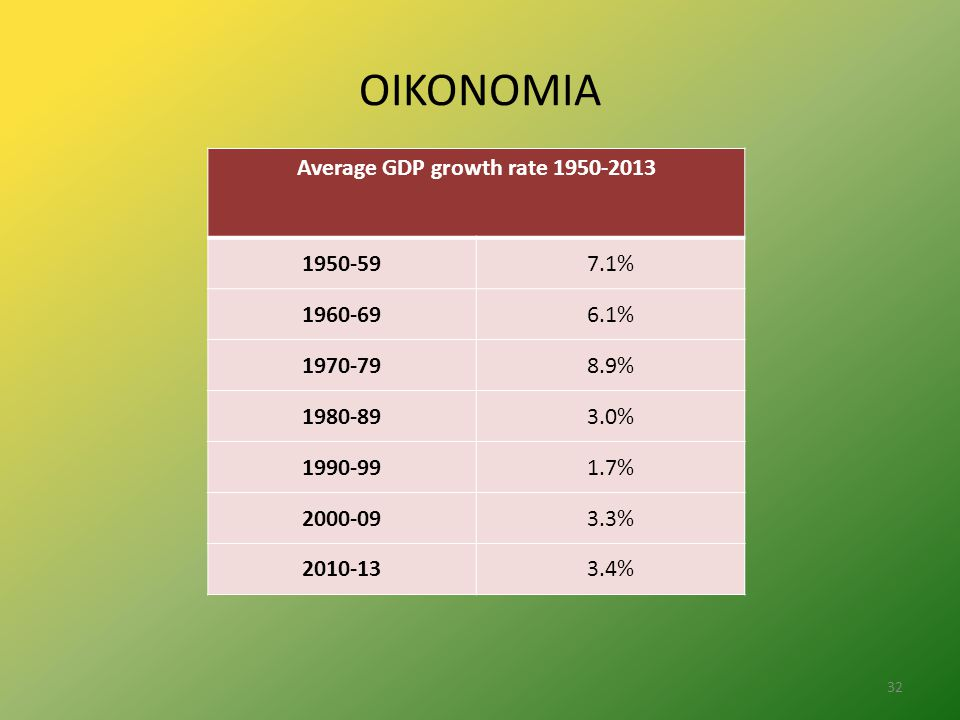 Average GDP growth rate 1950-2013