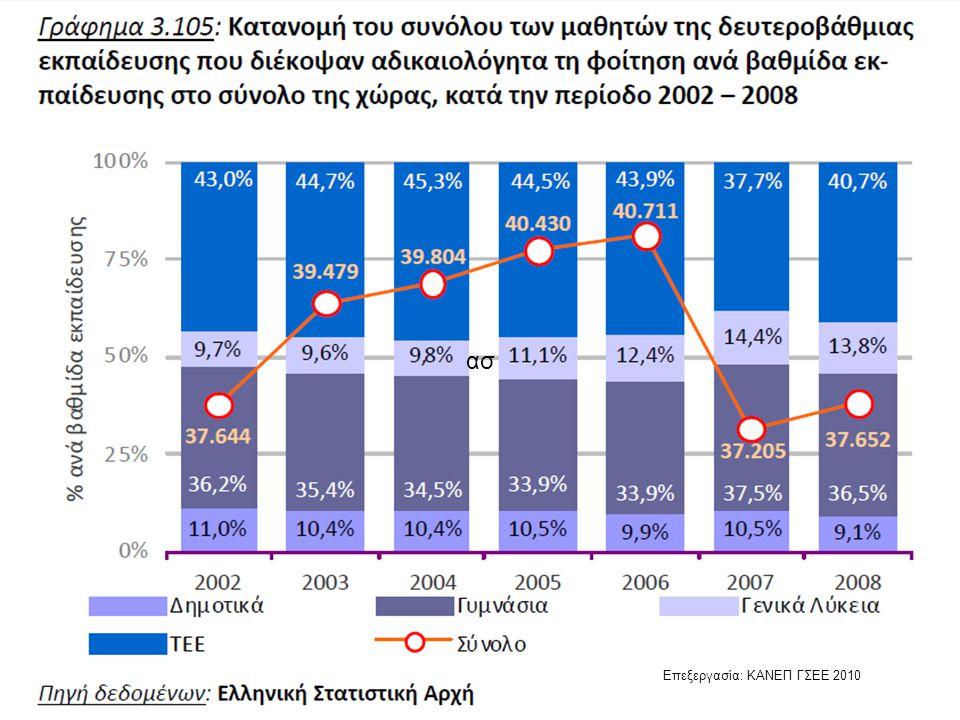 ασ Επεξεργασία: ΚΑΝΕΠ ΓΣΕΕ 2010