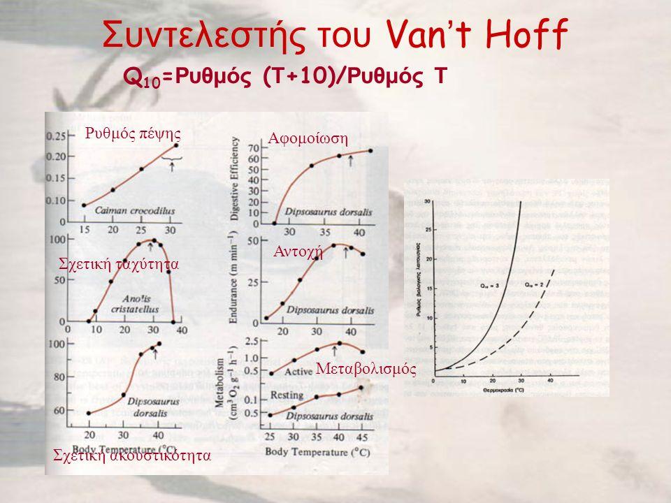 Συντελεστής του Van't Hoff