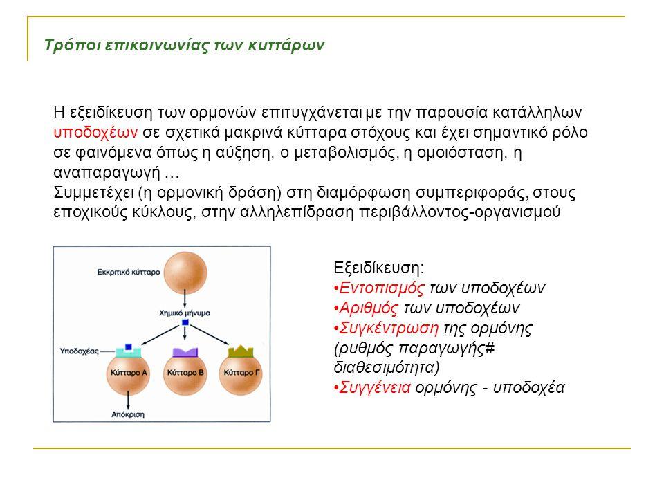 Τρόποι επικοινωνίας των κυττάρων