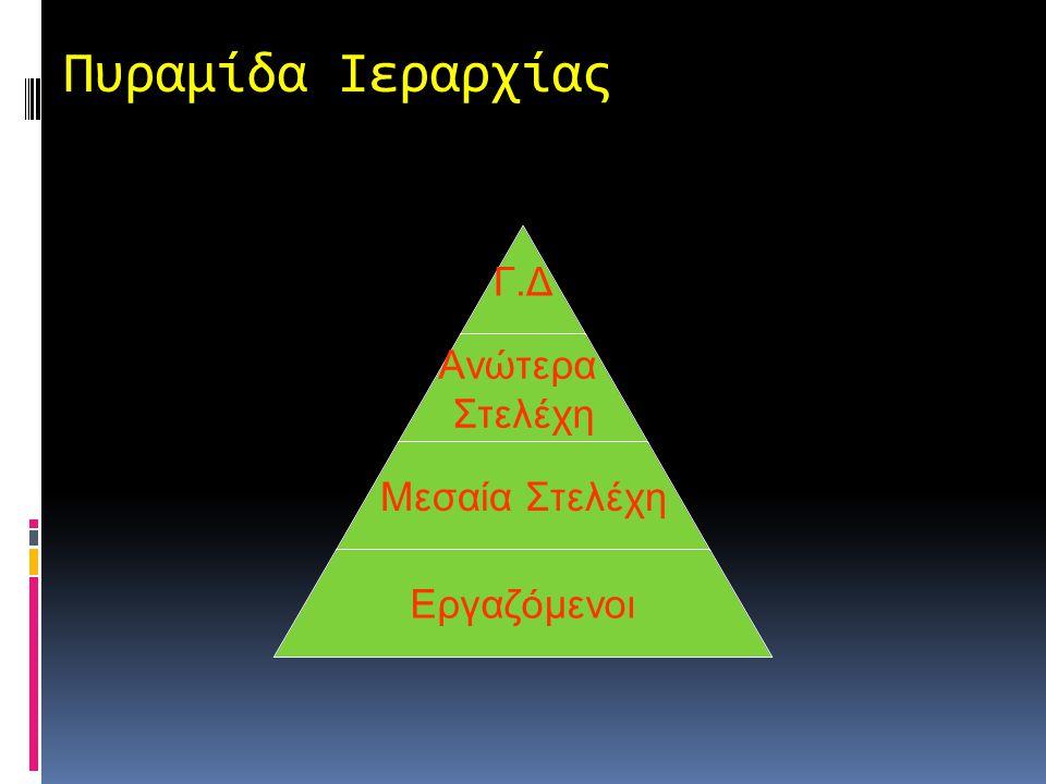 Πυραμίδα Ιεραρχίας