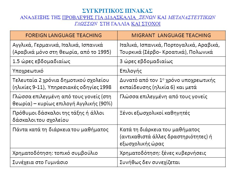 FOREIGN LANGUAGE TEACHING MIGRANT LANGUAGE TEACHING