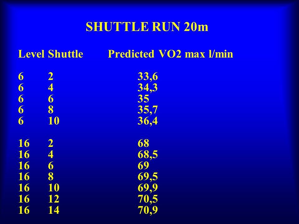 SHUTTLE RUN 20m Level Shuttle Predicted VO2 max l/min 6 2 33,6