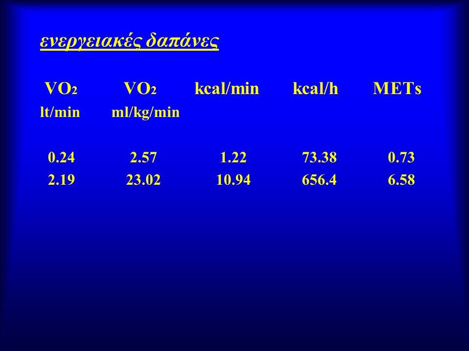 ενεργειακές δαπάνες VO2 VO2 kcal/min kcal/h METs lt/min ml/kg/min