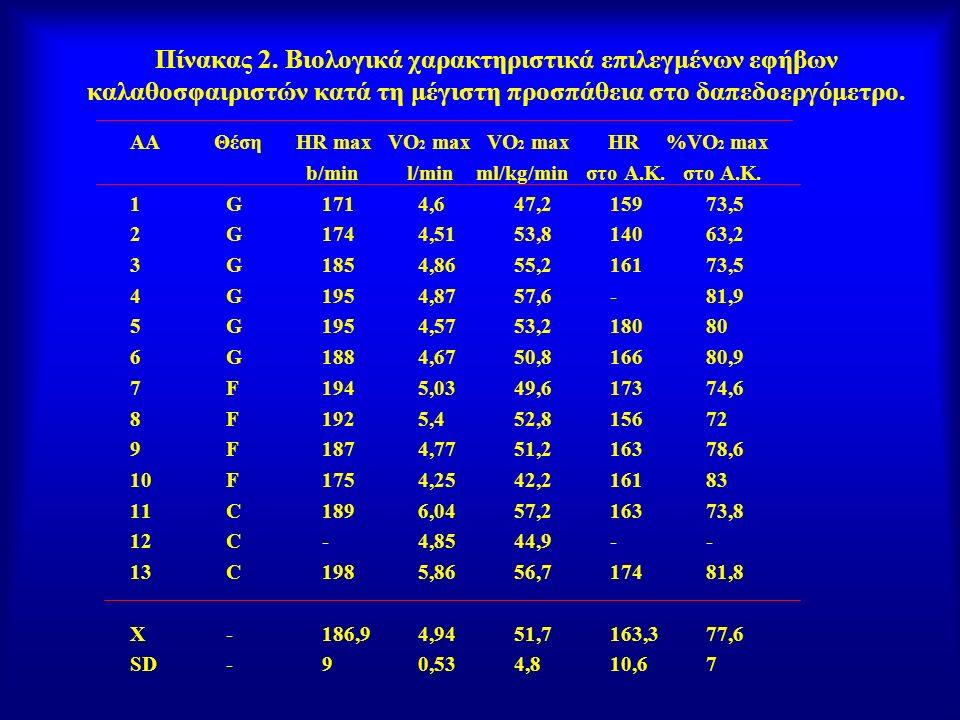 Πίνακας 2. Βιολογικά χαρακτηριστικά επιλεγμένων εφήβων καλαθοσφαιριστών κατά τη μέγιστη προσπάθεια στο δαπεδοεργόμετρο.