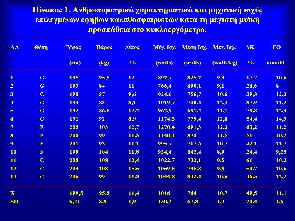 Πίνακας 1. Ανθρωπομετρικά χαρακτηριστικά και μηχανική ισχύς επιλεγμένων εφήβων καλαθοσφαιριστών κατά τη μέγιστη μυϊκή προσπάθεια στο κυκλοεργόμετρο.
