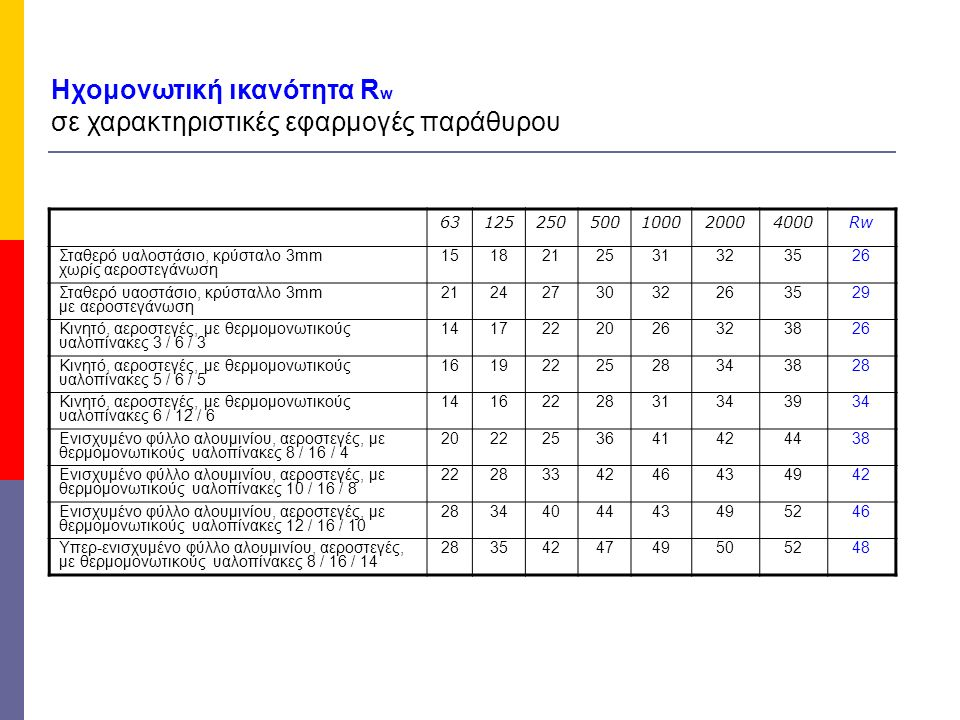 Ηχομονωτική ικανότητα Rw σε χαρακτηριστικές εφαρμογές παράθυρου