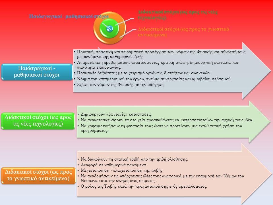 Παιδαγωγικοί - μαθησιακοί στόχοι