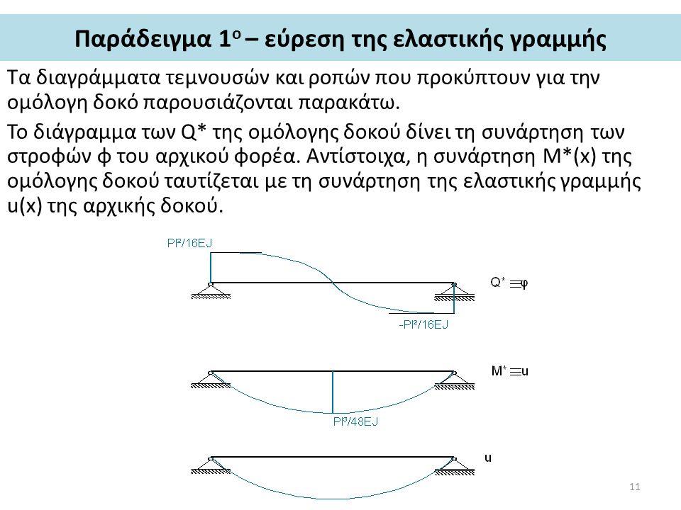 Παράδειγμα 1ο – εύρεση της ελαστικής γραμμής