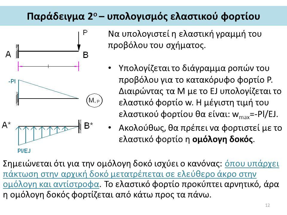 Παράδειγμα 2ο – υπολογισμός ελαστικού φορτίου