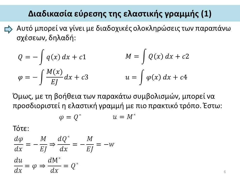 Διαδικασία εύρεσης της ελαστικής γραμμής (1)