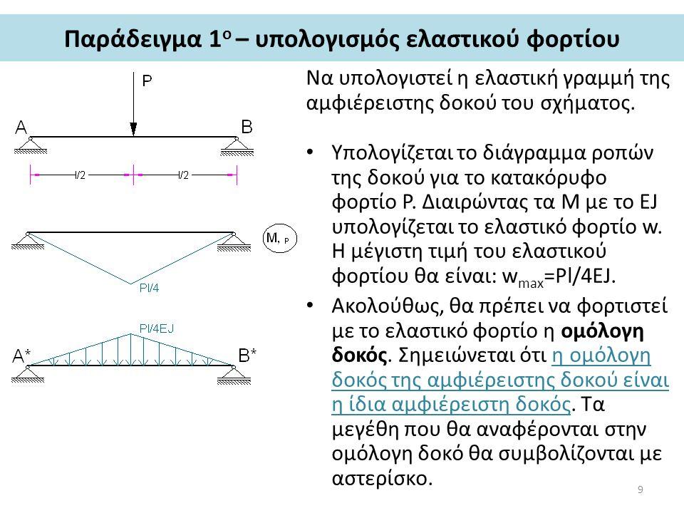 Παράδειγμα 1ο – υπολογισμός ελαστικού φορτίου