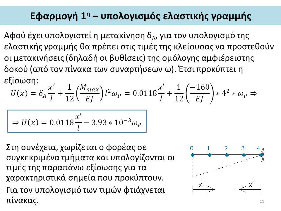 Εφαρμογή 1η – υπολογισμός ελαστικής γραμμής