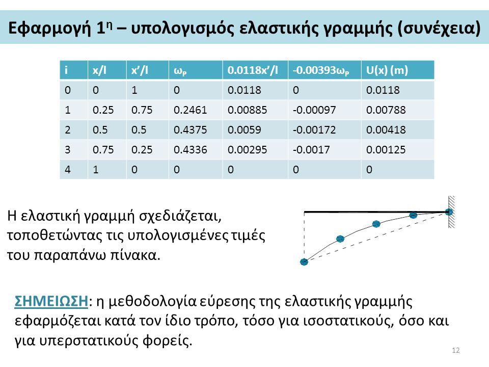 Εφαρμογή 1η – υπολογισμός ελαστικής γραμμής (συνέχεια)