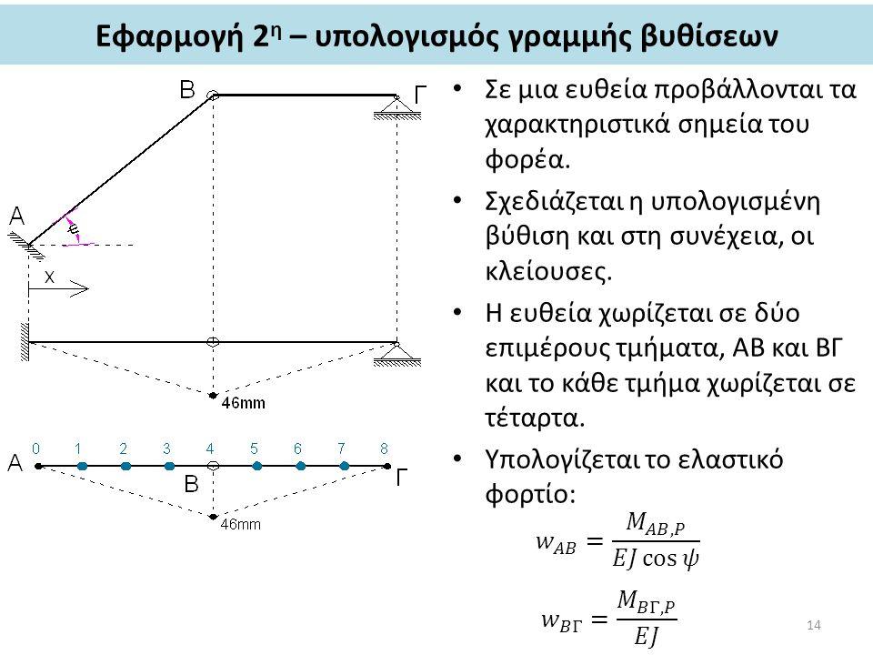 Εφαρμογή 2η – υπολογισμός γραμμής βυθίσεων
