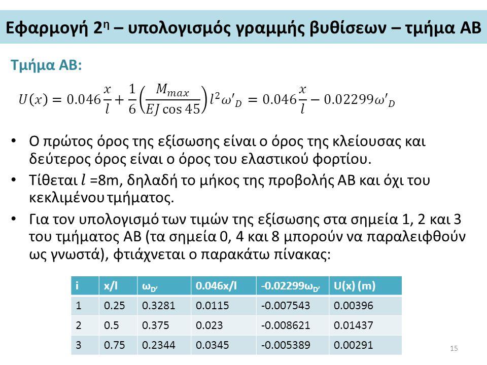 Εφαρμογή 2η – υπολογισμός γραμμής βυθίσεων – τμήμα ΑΒ