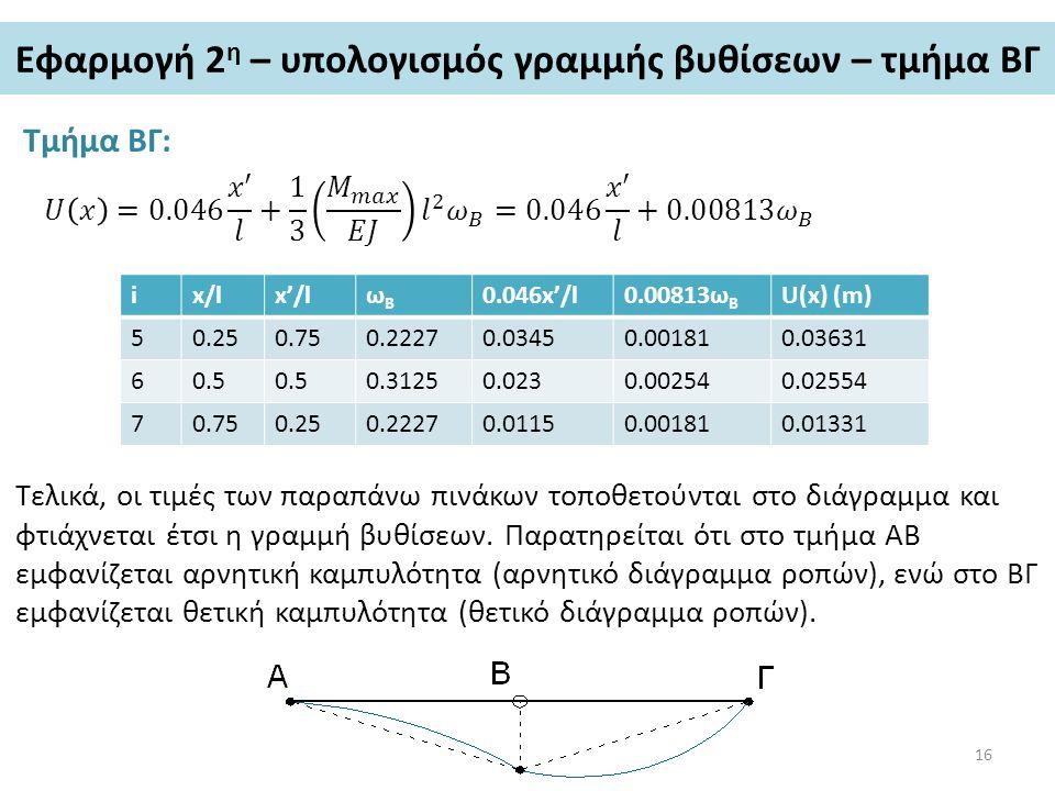 Εφαρμογή 2η – υπολογισμός γραμμής βυθίσεων – τμήμα ΒΓ
