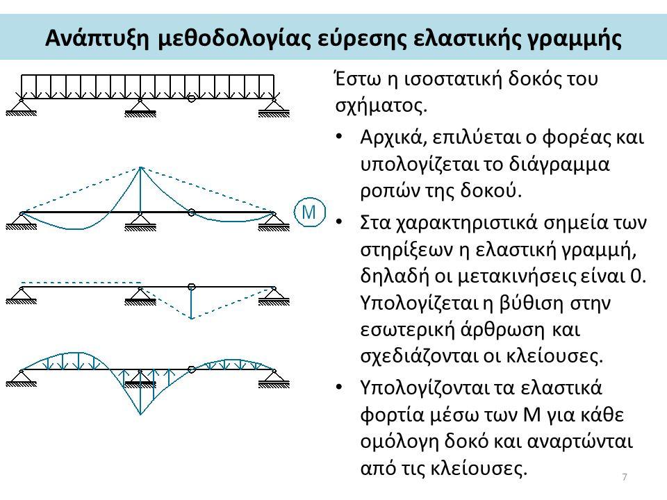 Ανάπτυξη μεθοδολογίας εύρεσης ελαστικής γραμμής