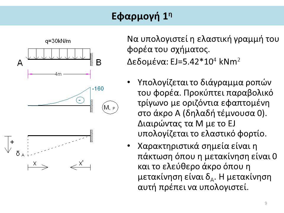 Εφαρμογή 1η Να υπολογιστεί η ελαστική γραμμή του φορέα του σχήματος.