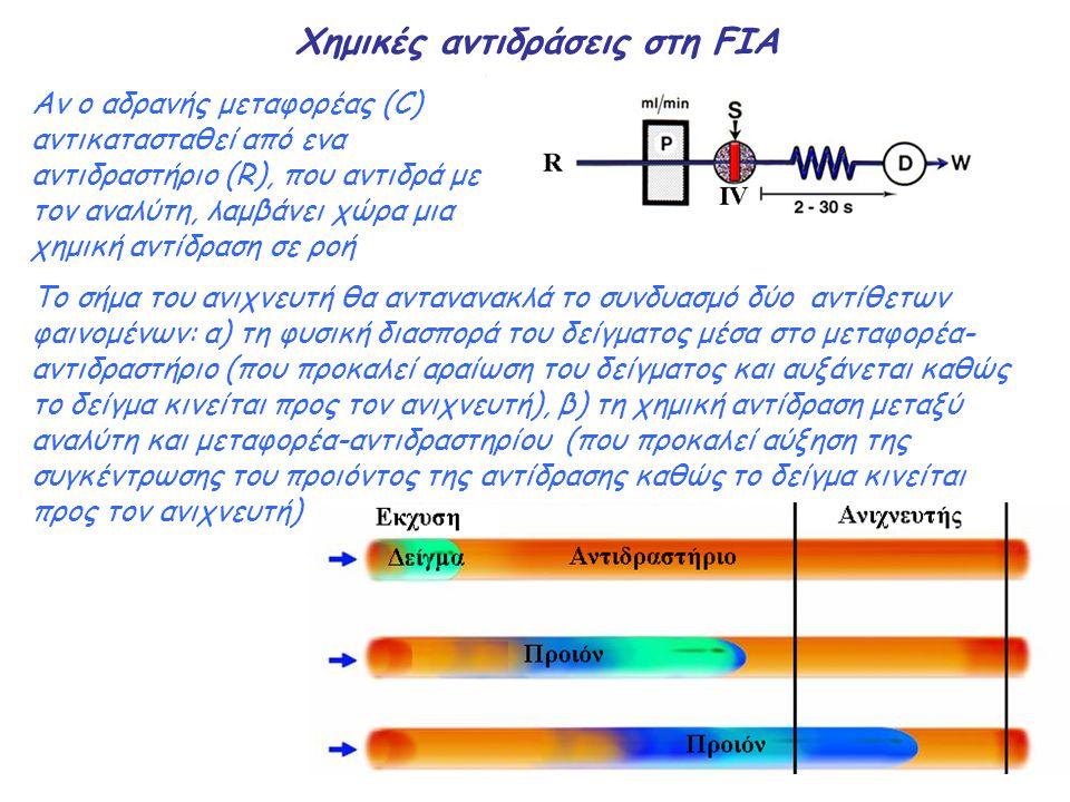 Χημικές αντιδράσεις στη FIA