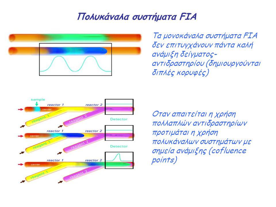 Πολυκάναλα συστήματα FIA