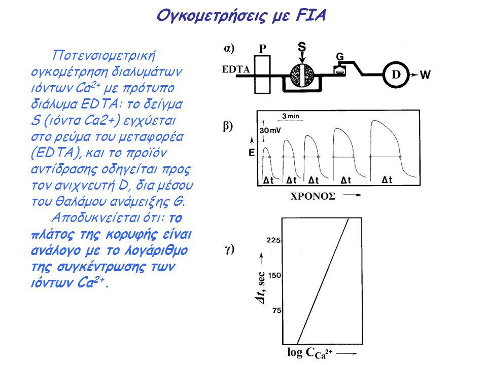 Ογκομετρήσεις με FIA