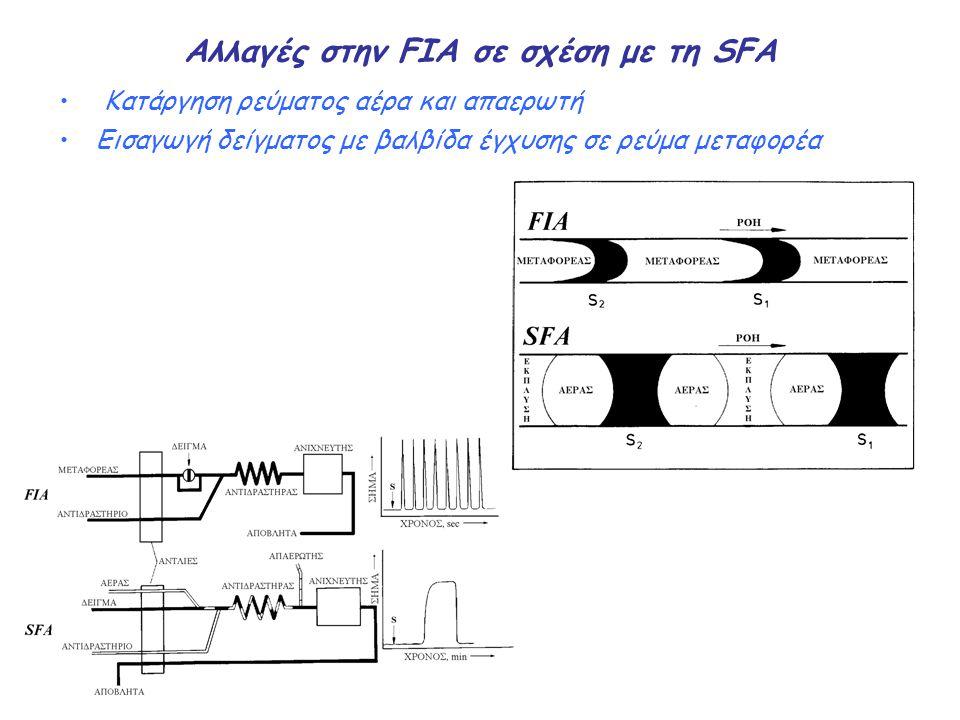 Αλλαγές στην FIA σε σχέση με τη SFA