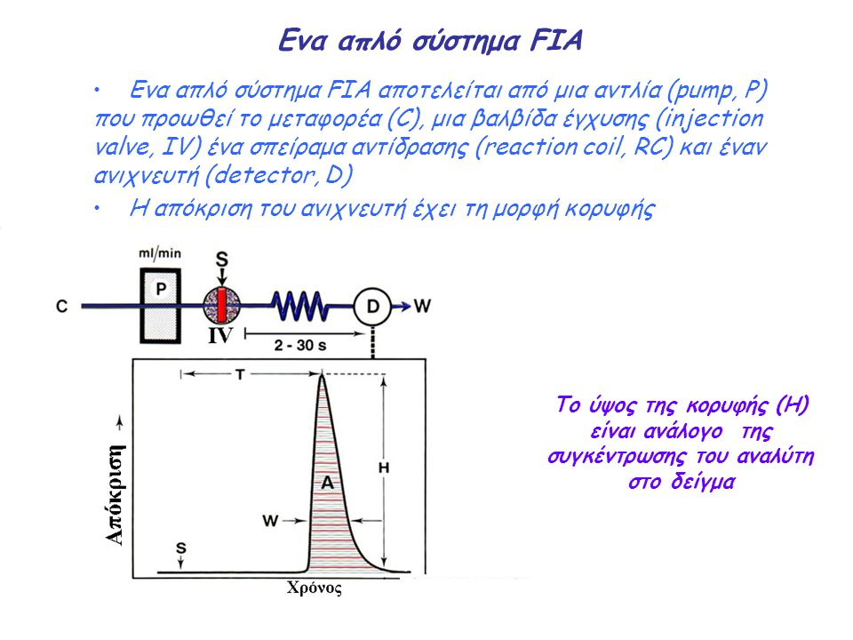 Ενα απλό σύστημα FIA