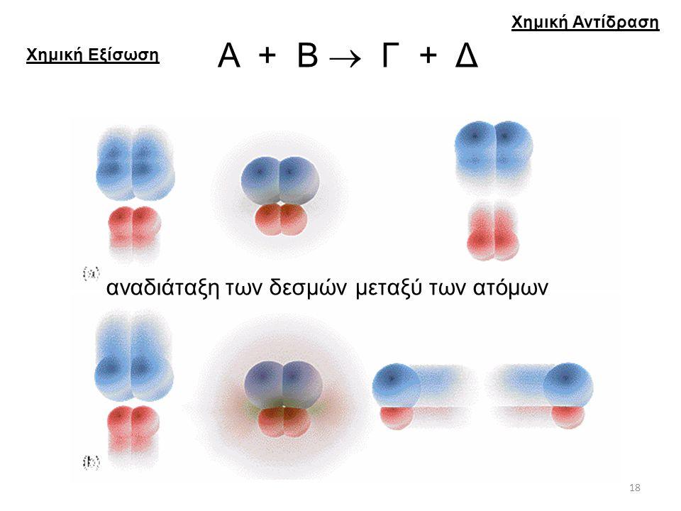 Α + Β  Γ + Δ αναδιάταξη των δεσμών μεταξύ των ατόμων Χημική Αντίδραση