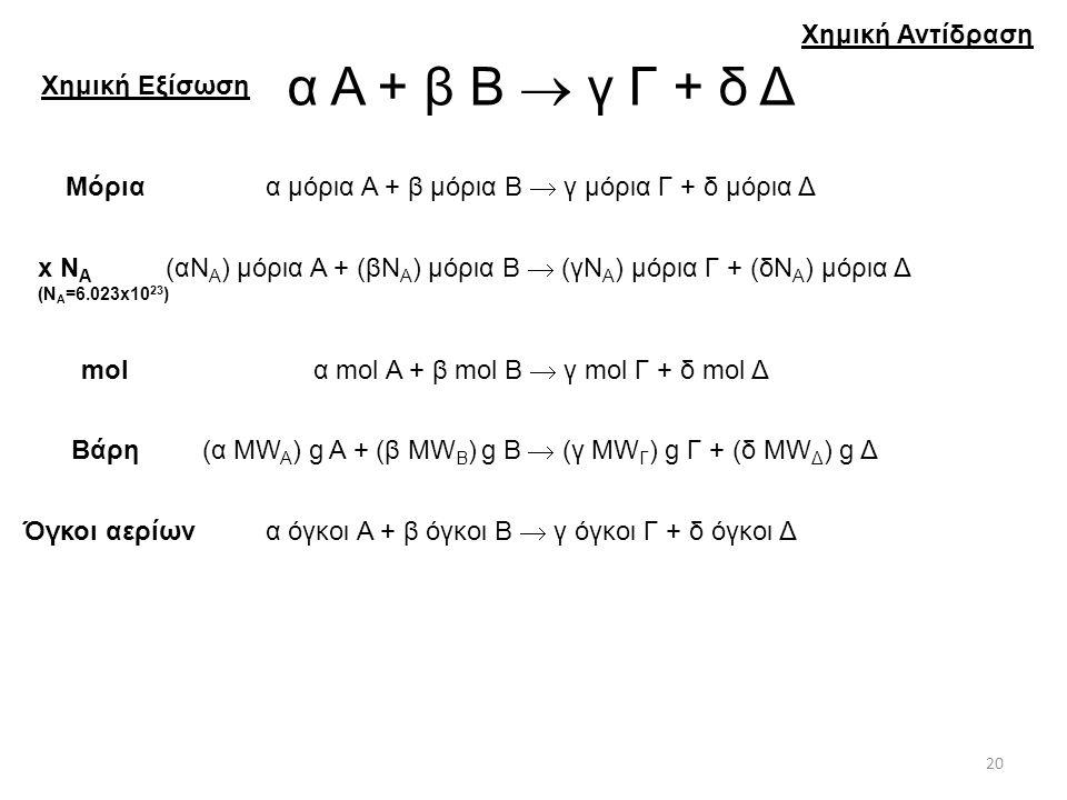 α Α + β Β  γ Γ + δ Δ Χημική Αντίδραση Χημική Εξίσωση Μόρια