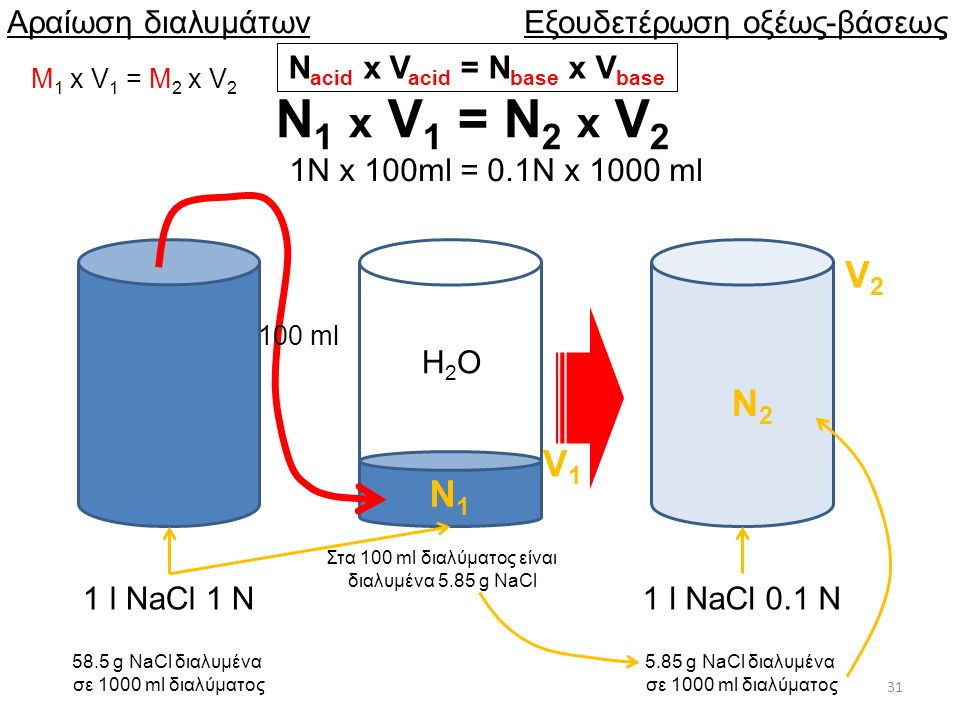 Νacid x Vacid = Nbase x Vbase