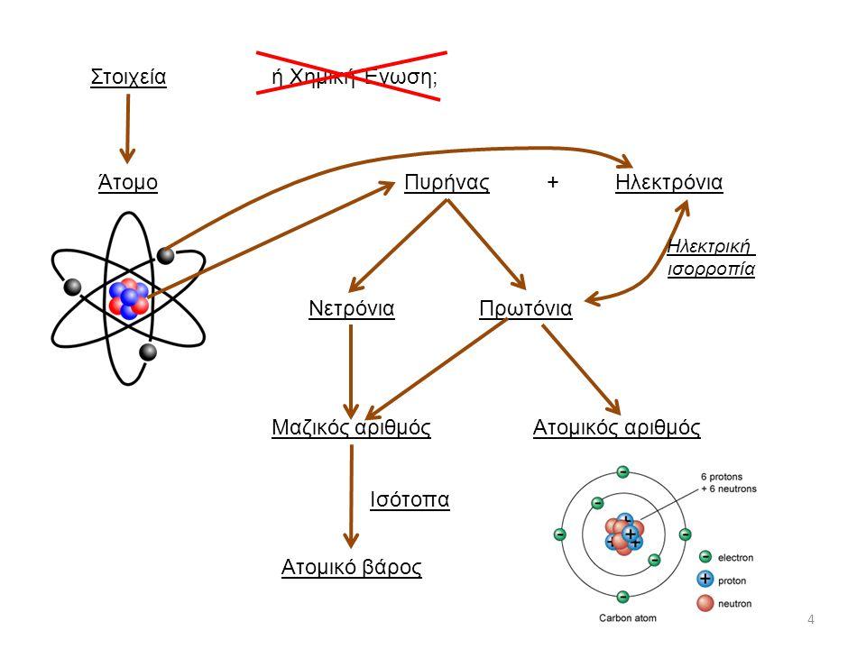 Στοιχεία ή Χημική Ένωση; Άτομο Πυρήνας + Ηλεκτρόνια Νετρόνια Πρωτόνια