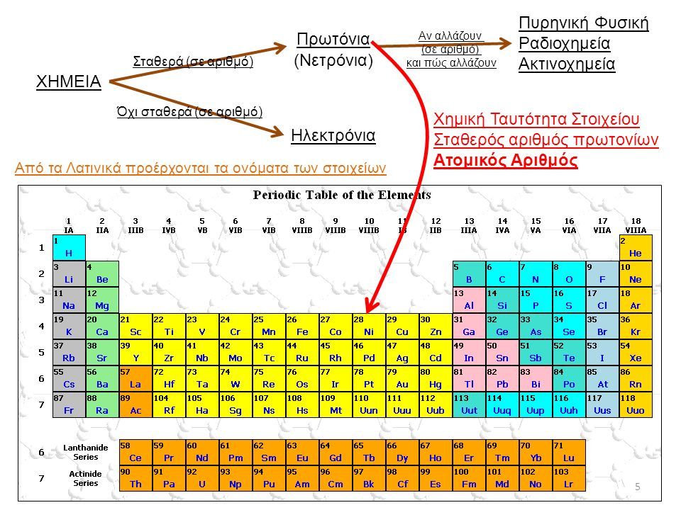 Χημική Ταυτότητα Στοιχείου Σταθερός αριθμός πρωτονίων Ατομικός Αριθμός
