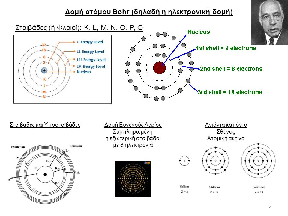 Δομή ατόμου Bohr (δηλαδή η ηλεκτρονική δομή)