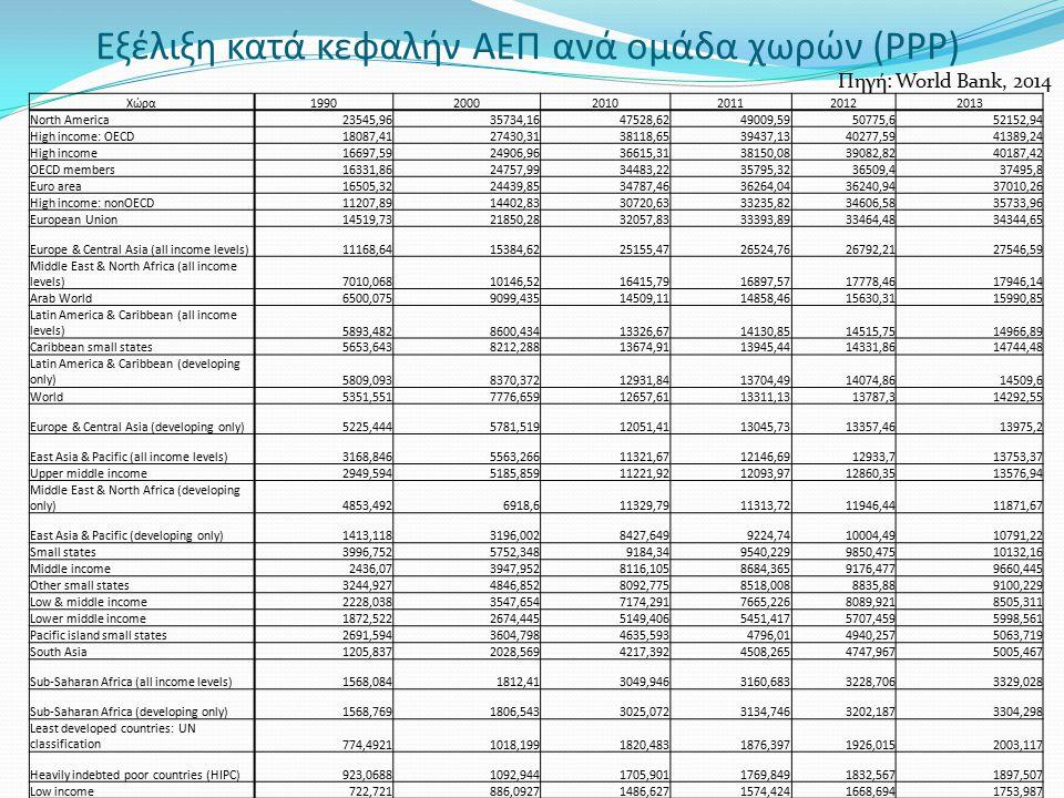 Εξέλιξη κατά κεφαλήν ΑΕΠ ανά ομάδα χωρών (PPP)