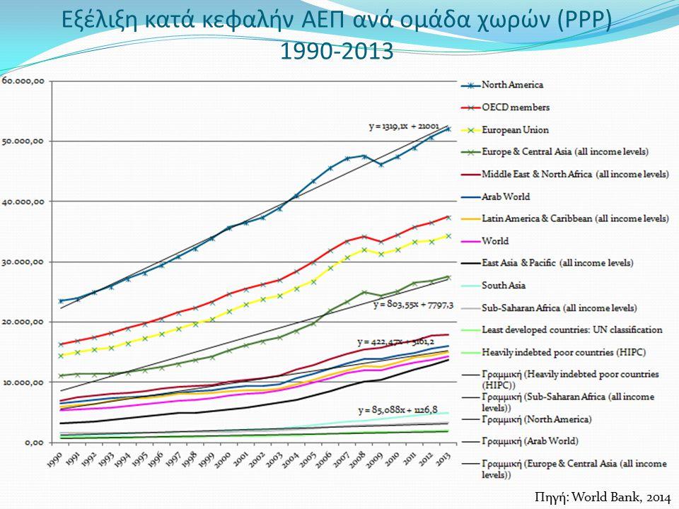 Εξέλιξη κατά κεφαλήν ΑΕΠ ανά ομάδα χωρών (PPP) 1990-2013
