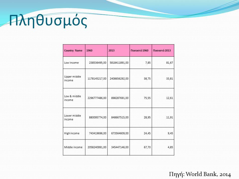 Πληθυσμός Πηγή: World Bank, 2014 Country Name 1960 2013 Ποσοστό 1960