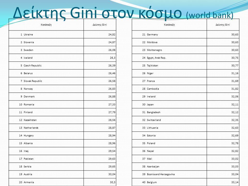 Δείκτης Gini στον κόσμο (world bank)