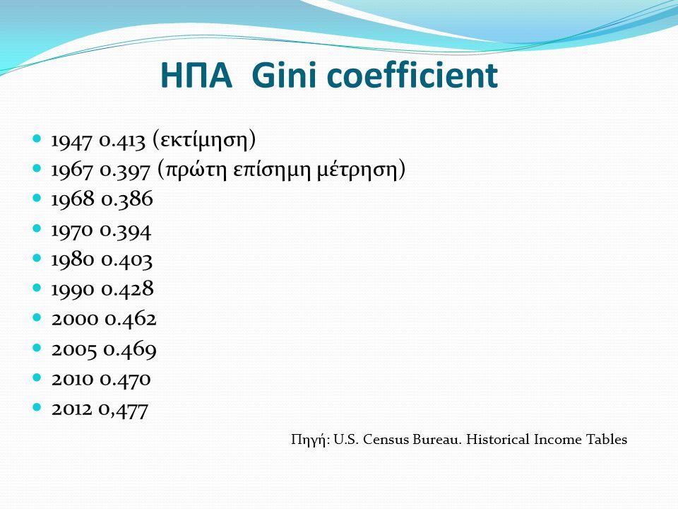 ΗΠΑ Gini coefficient 1947 0.413 (εκτίμηση)