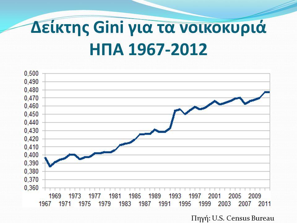 Δείκτης Gini για τα νοικοκυριά ΗΠΑ 1967-2012