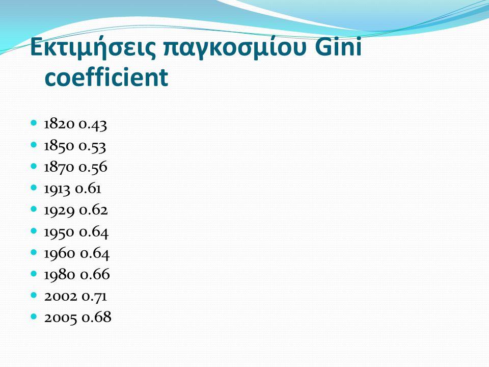 Εκτιμήσεις παγκοσμίου Gini coefficient