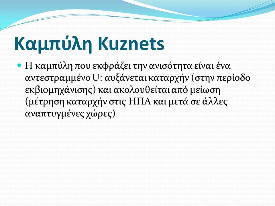 Καμπύλη Kuznets