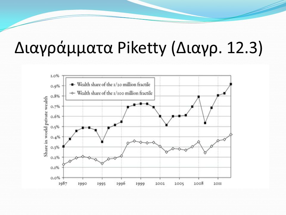 Διαγράμματα Piketty (Διαγρ. 12.3)